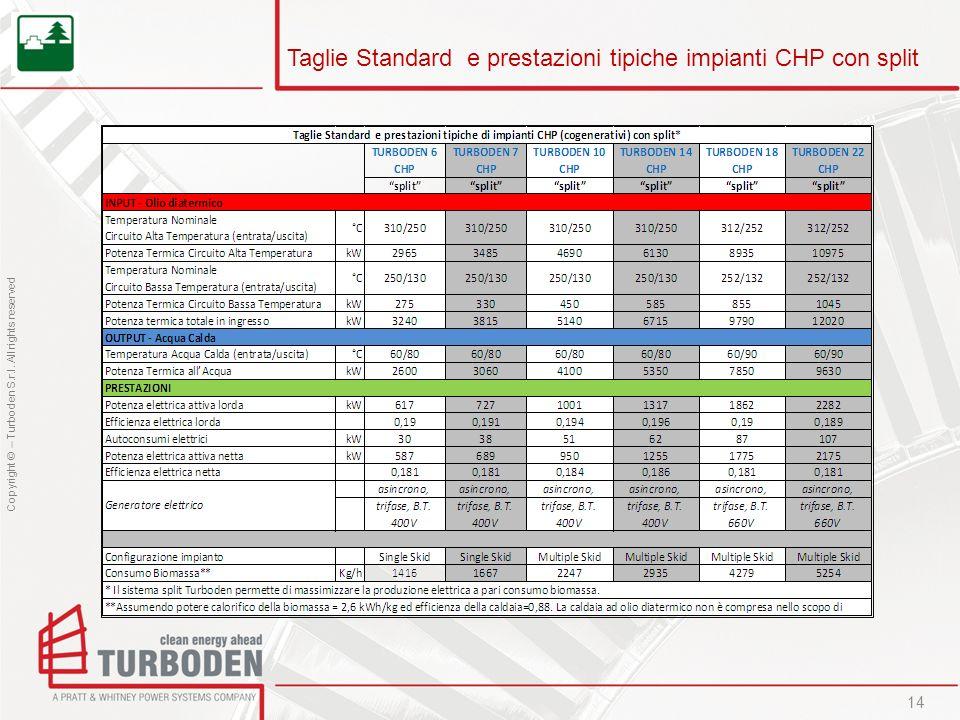 Copyright © – Turboden S.r.l. All rights reserved Taglie Standard e prestazioni tipiche impianti CHP con split 14