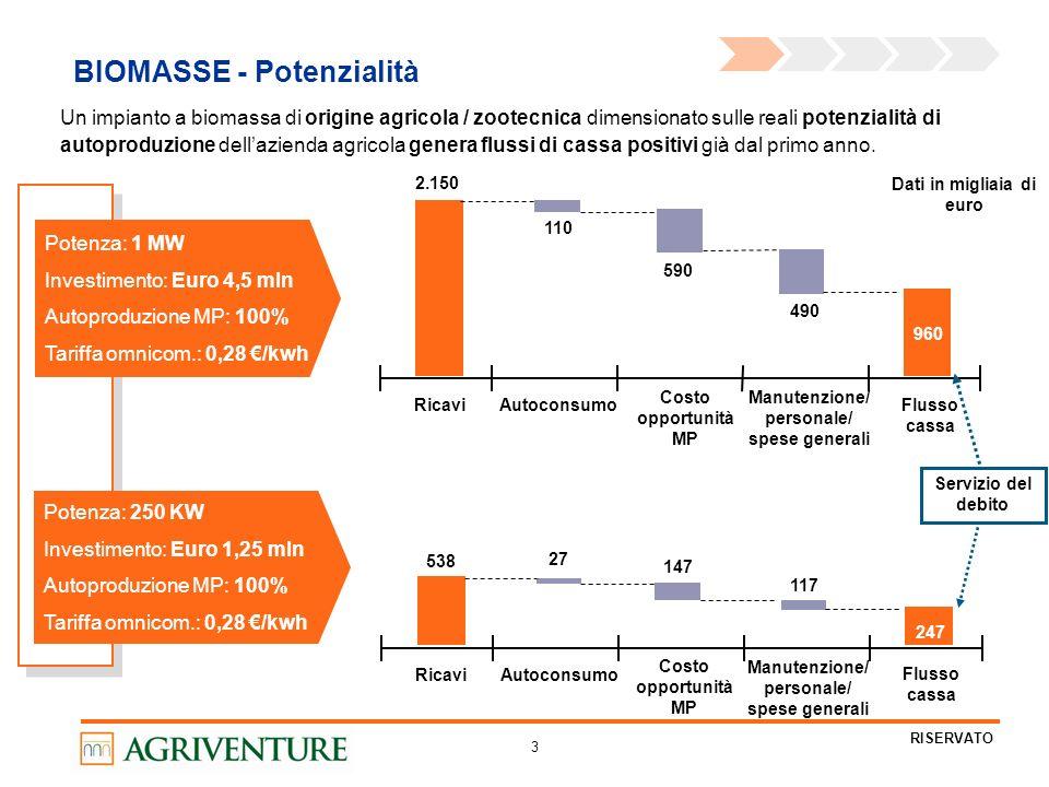 3 RISERVATO BIOMASSE - Potenzialità Potenza: 1 MW Investimento: Euro 4,5 mln Autoproduzione MP: 100% Tariffa omnicom.: 0,28 /kwh Ricavi Autoconsumo Costo opportunità MP Manutenzione/ personale/ spese generali Flusso cassa Potenza: 250 KW Investimento: Euro 1,25 mln Autoproduzione MP: 100% Tariffa omnicom.: 0,28 /kwh Un impianto a biomassa di origine agricola / zootecnica dimensionato sulle reali potenzialità di autoproduzione dellazienda agricola genera flussi di cassa positivi già dal primo anno.