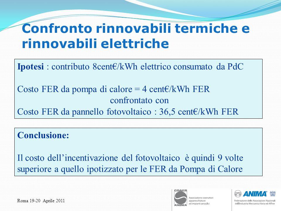 Roma 19-20 Aprile 2011 Confronto rinnovabili termiche e rinnovabili elettriche Ipotesi : contributo 8cent/kWh elettrico consumato da PdC Costo FER da