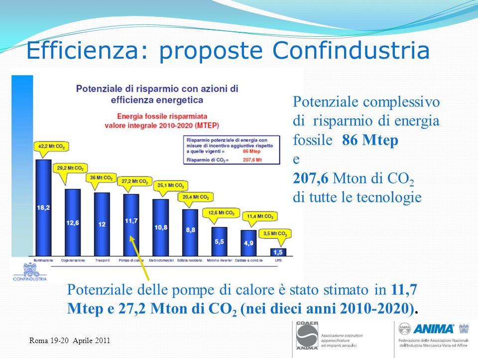 Roma 19-20 Aprile 2011 Efficienza: proposte Confindustria Potenziale complessivo di risparmio di energia fossile 86 Mtep e 207,6 Mton di CO 2 di tutte