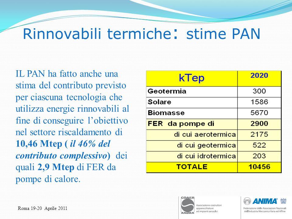 Roma 19-20 Aprile 2011 Rinnovabili termiche : stime PAN IL PAN ha fatto anche una stima del contributo previsto per ciascuna tecnologia che utilizza e