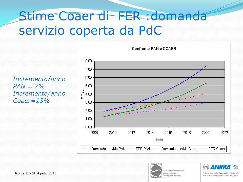 Roma 19-20 Aprile 2011 Stime Coaer di FER :domanda servizio coperta da PdC Incremento/anno PAN = 7% Incremento/anno Coaer=13%