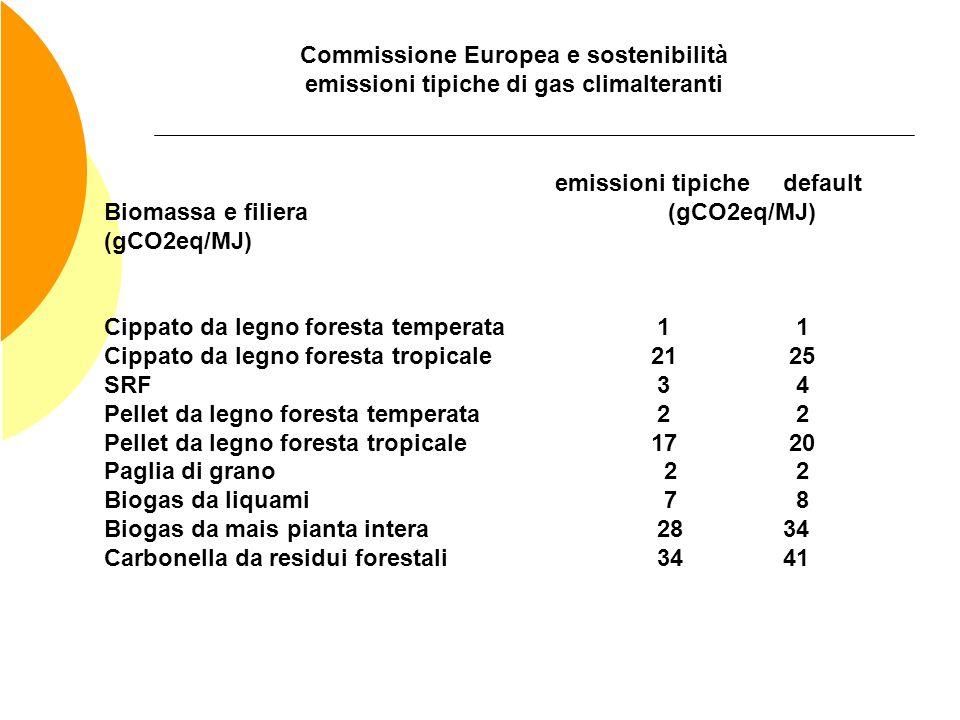 Commissione Europea e sostenibilità emissioni tipiche di gas climalteranti emissioni tipiche default Biomassa e filiera (gCO2eq/MJ) (gCO2eq/MJ) Cippat