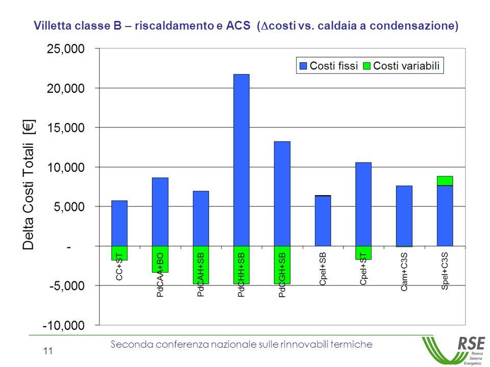Seconda conferenza nazionale sulle rinnovabili termiche 11 Villetta classe B – riscaldamento e ACS ( costi vs. caldaia a condensazione)