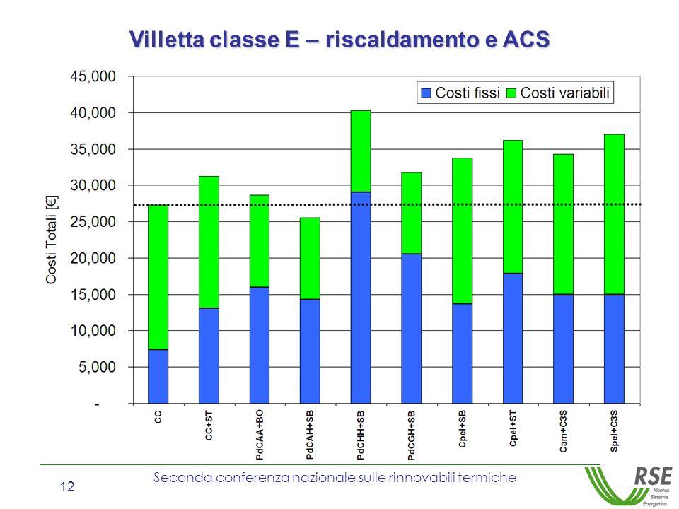 Seconda conferenza nazionale sulle rinnovabili termiche 12 Villetta classe E – riscaldamento e ACS