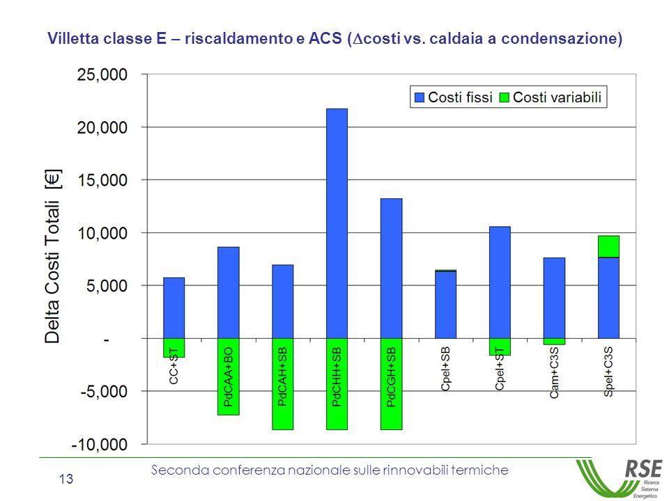 Seconda conferenza nazionale sulle rinnovabili termiche 13 Villetta classe E – riscaldamento e ACS ( costi vs. caldaia a condensazione)