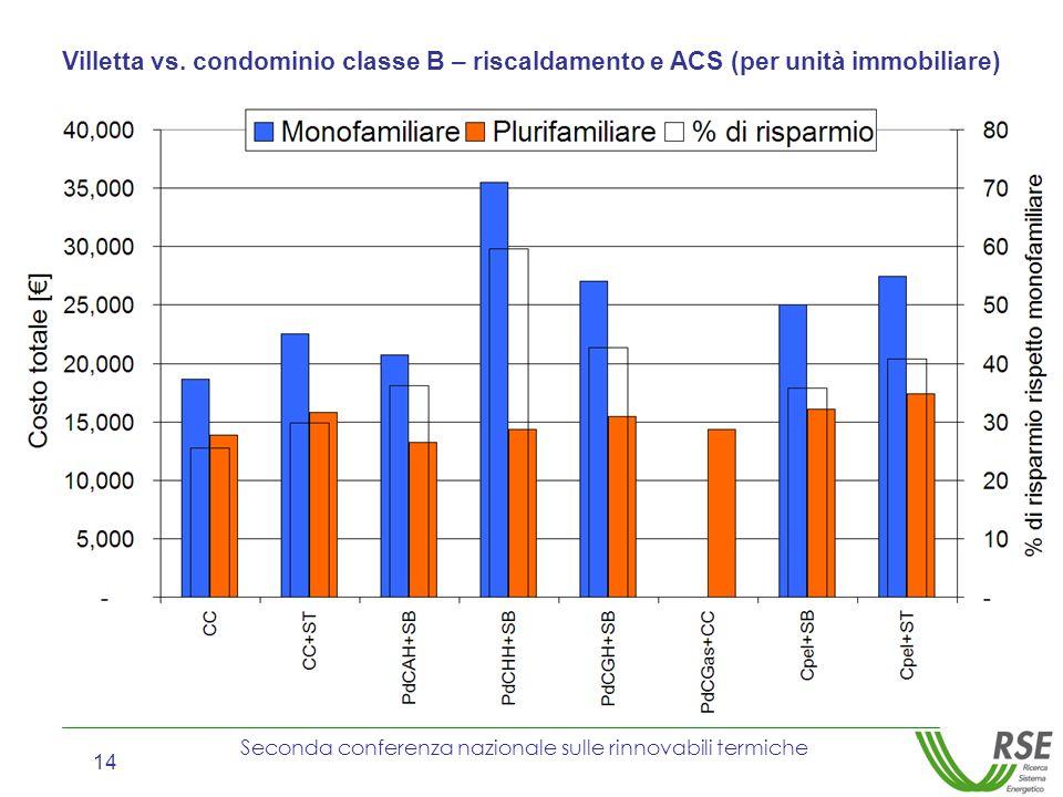 Seconda conferenza nazionale sulle rinnovabili termiche 14 Villetta vs. condominio classe B – riscaldamento e ACS (per unità immobiliare)