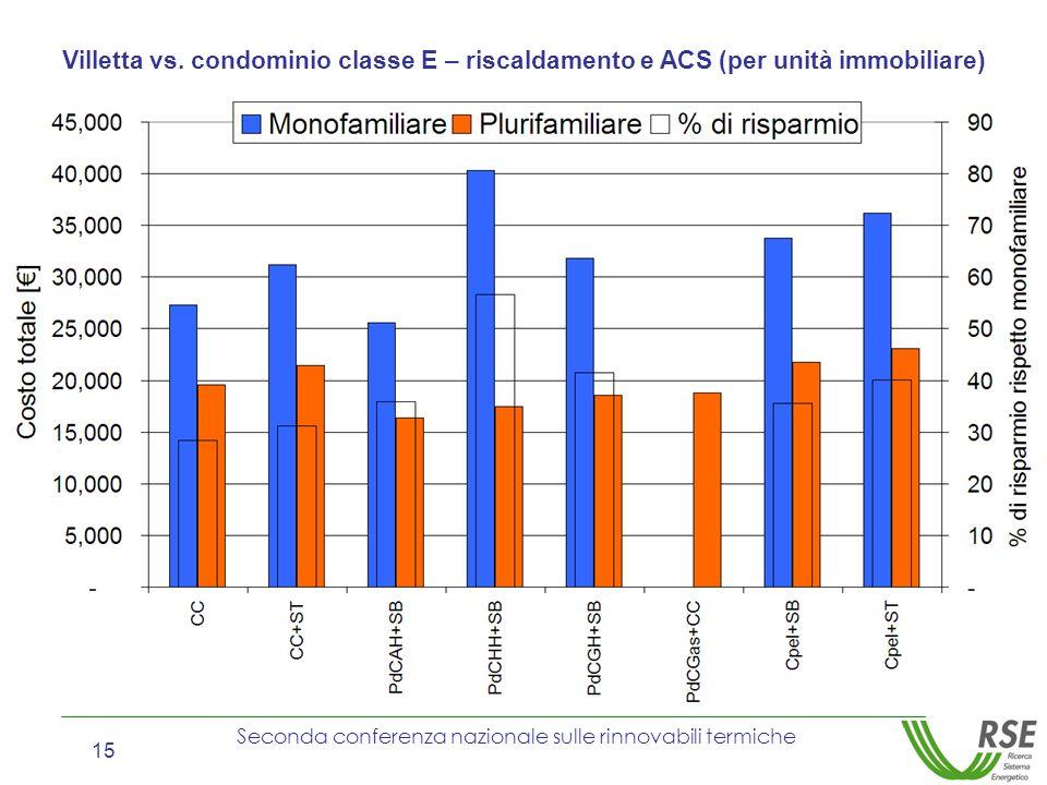 Seconda conferenza nazionale sulle rinnovabili termiche 15 Villetta vs. condominio classe E – riscaldamento e ACS (per unità immobiliare)