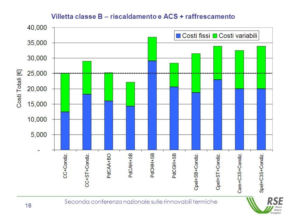 Seconda conferenza nazionale sulle rinnovabili termiche 16 Villetta classe B – riscaldamento e ACS + raffrescamento