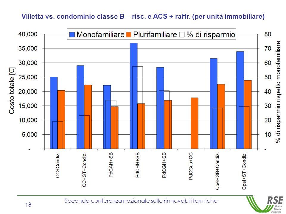 Seconda conferenza nazionale sulle rinnovabili termiche 18 Villetta vs. condominio classe B – risc. e ACS + raffr. (per unità immobiliare)