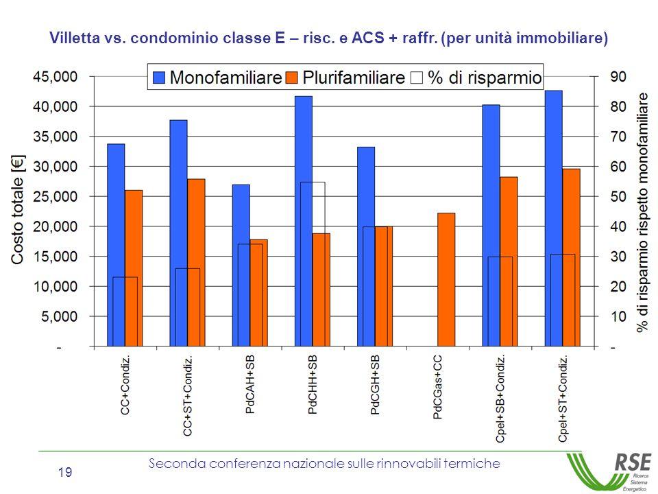 Seconda conferenza nazionale sulle rinnovabili termiche 19 Villetta vs. condominio classe E – risc. e ACS + raffr. (per unità immobiliare)
