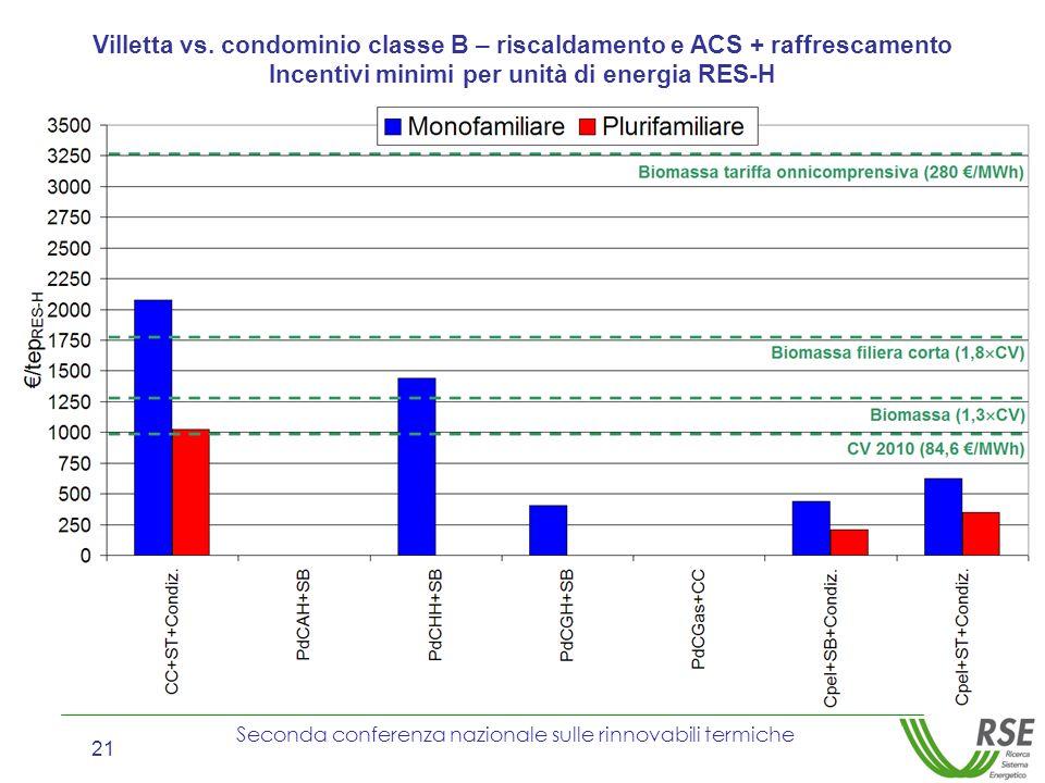 Seconda conferenza nazionale sulle rinnovabili termiche 21 Villetta vs. condominio classe B – riscaldamento e ACS + raffrescamento Incentivi minimi pe