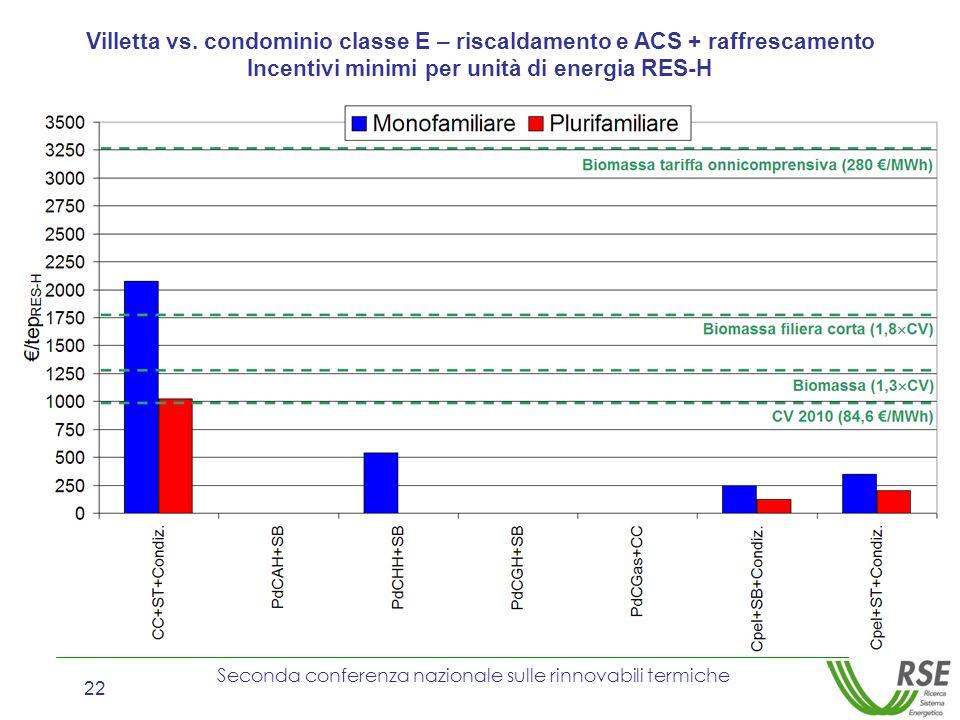 Seconda conferenza nazionale sulle rinnovabili termiche 22 Villetta vs. condominio classe E – riscaldamento e ACS + raffrescamento Incentivi minimi pe