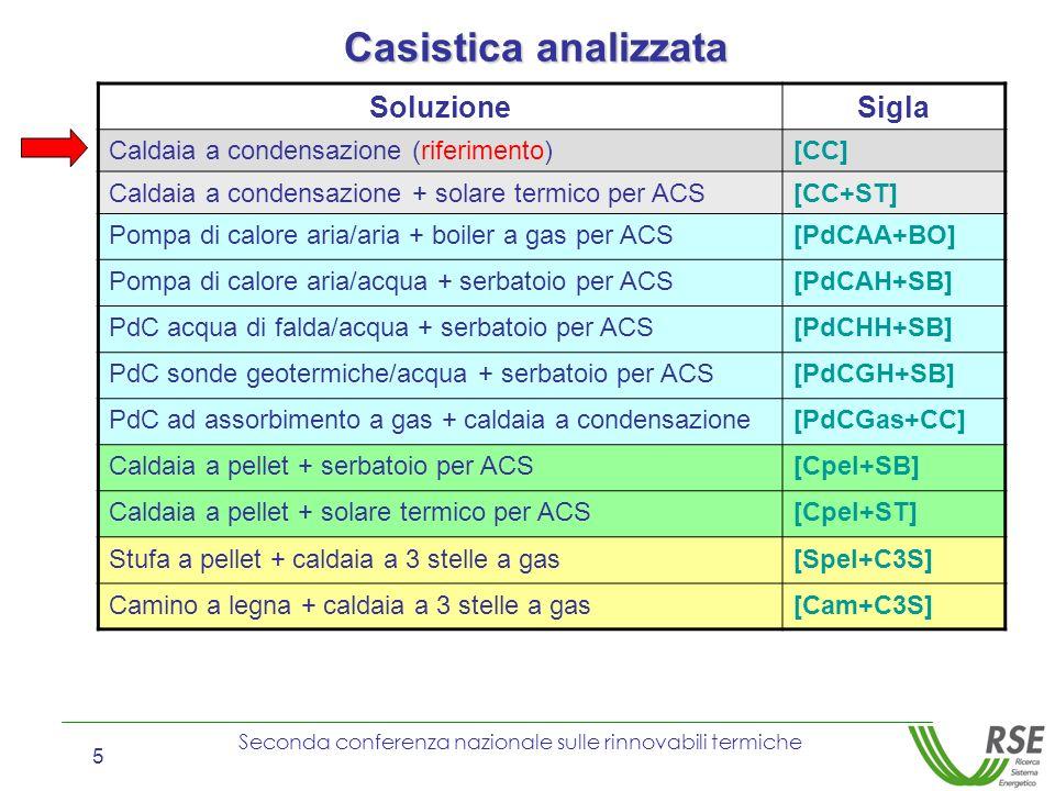 Seconda conferenza nazionale sulle rinnovabili termiche 5 Casistica analizzata SoluzioneSigla Caldaia a condensazione (riferimento)[CC] Caldaia a cond