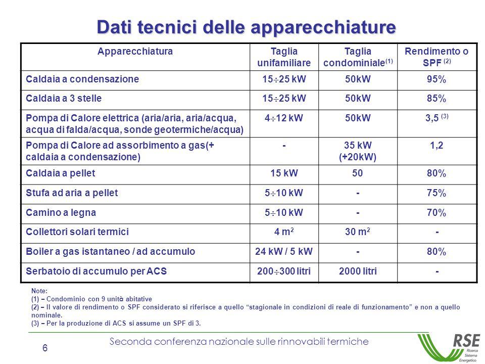 Seconda conferenza nazionale sulle rinnovabili termiche 6 ApparecchiaturaTaglia unifamiliare Taglia condominiale (1) Rendimento o SPF (2) Caldaia a co
