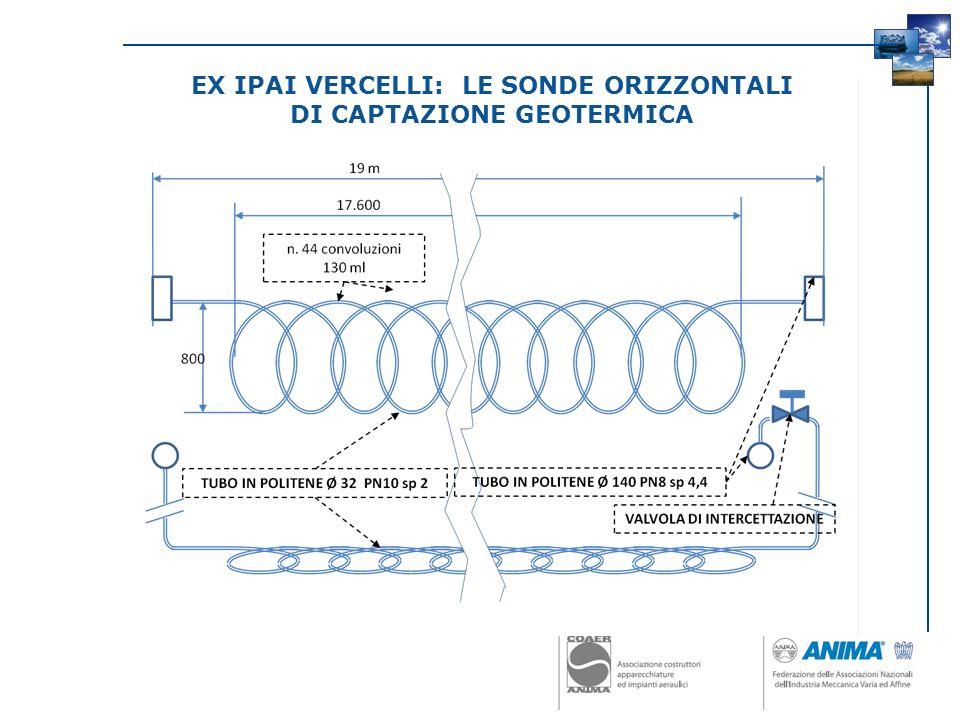 La soluzione con pompa di calore VANTAGGI: Unica unità per riscaldamento, condizionamento e ACS Recupero totale estivo dellenergia di condensazione Massimo risparmio energetico