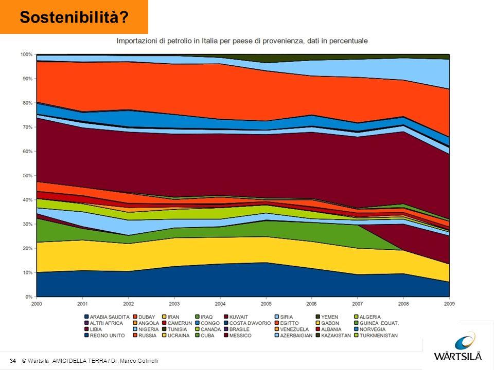 Sostenibilità? 34 © Wärtsilä AMICI DELLA TERRA / Dr. Marco Golinelli