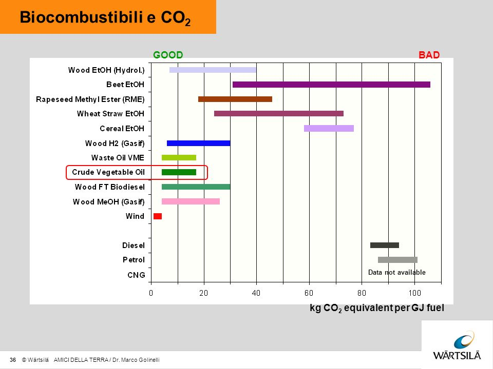 36 © Wärtsilä AMICI DELLA TERRA / Dr. Marco Golinelli Biocombustibili e CO 2 GOODBAD kg CO 2 equivalent per GJ fuel Data not available