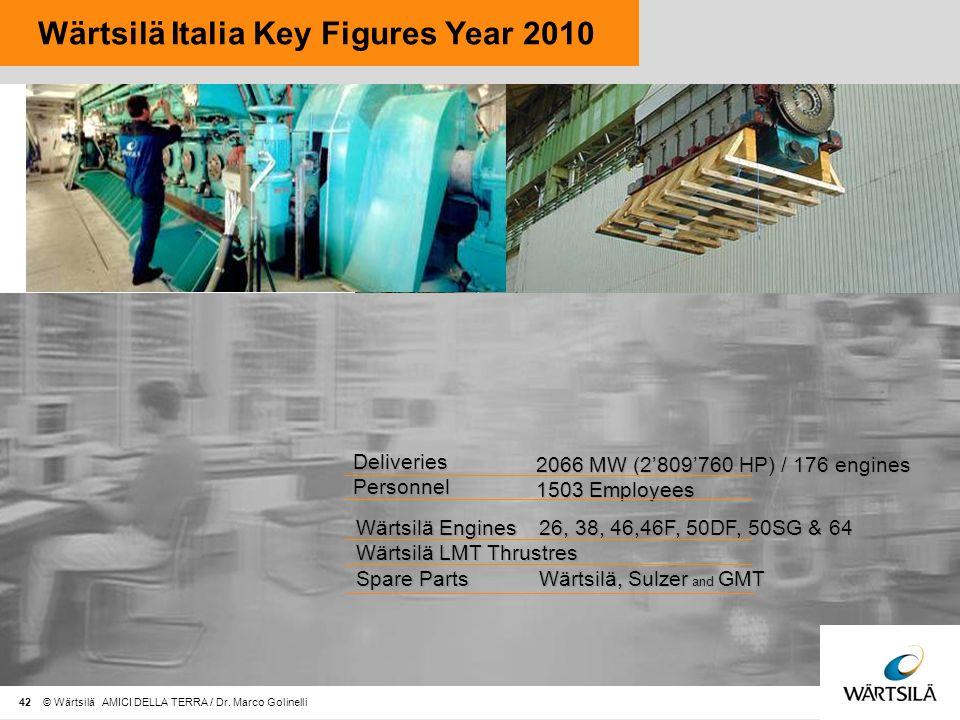 Wärtsilä Italia Key Figures Year 2010 Wärtsilä Engines Wärtsilä LMT Thrustres Spare Parts Wärtsilä Engines Wärtsilä LMT Thrustres Spare Parts 26, 38, 46,46F, 50DF, 50SG & 64 Wärtsilä, Sulzer and GMT 26, 38, 46,46F, 50DF, 50SG & 64 Wärtsilä, Sulzer and GMT Deliveries Personnel Deliveries Personnel 2066 MW (2809760 HP) / 176 engines 1503 Employees 2066 MW (2809760 HP) / 176 engines 1503 Employees 42 © Wärtsilä AMICI DELLA TERRA / Dr.
