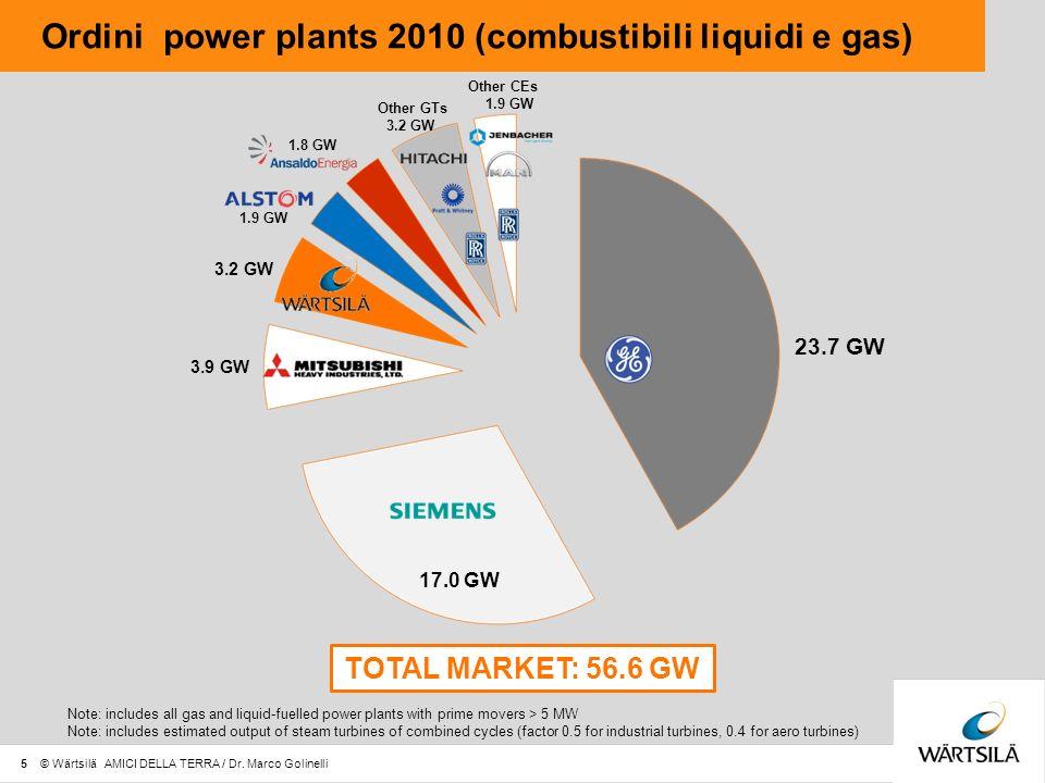 Ordini power plants 2010 (combustibili liquidi e gas) Other CEs Note: includes all gas and liquid-fuelled power plants with prime movers > 5 MW Note: includes estimated output of steam turbines of combined cycles (factor 0.5 for industrial turbines, 0.4 for aero turbines) Other GTs 23.7 GW 17.0 GW 3.9 GW 3.2 GW 1.9 GW 1.8 GW 3.2 GW 1.9 GW TOTAL MARKET: 56.6 GW 5 © Wärtsilä AMICI DELLA TERRA / Dr.