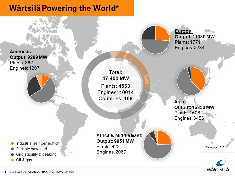 Wärtsilä Powering the World* Americas: Output: 9289 MW Plants: 362 Engines: 1207 Asia: Output: 16830 MW Plants: 1608 Engines: 3456 Europe: Output: 11330 MW Plants: 1771 Engines: 3284 Total: 47 400 MW Plants: 4563 Engines: 10014 Countries: 168 Africa & Middle East: Output: 9951 MW Plants: 822 Engines: 2067 *December 2010 Oil & gas Flexible baseload Industrial self-generation Grid stability & peaking 6 © Wärtsilä AMICI DELLA TERRA / Dr.
