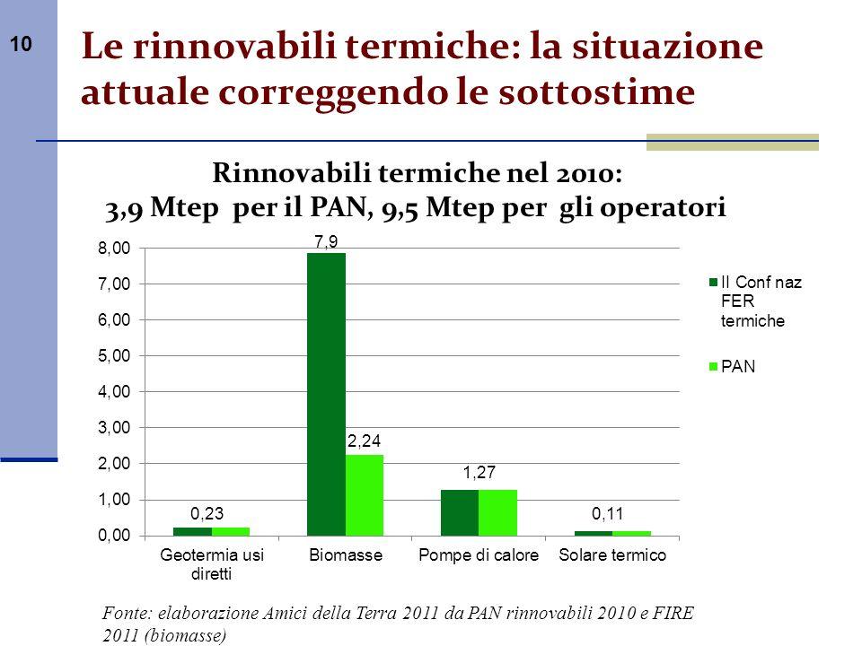 10 Le rinnovabili termiche: la situazione attuale correggendo le sottostime Rinnovabili termiche nel 2010: 3,9 Mtep per il PAN, 9,5 Mtep per gli opera
