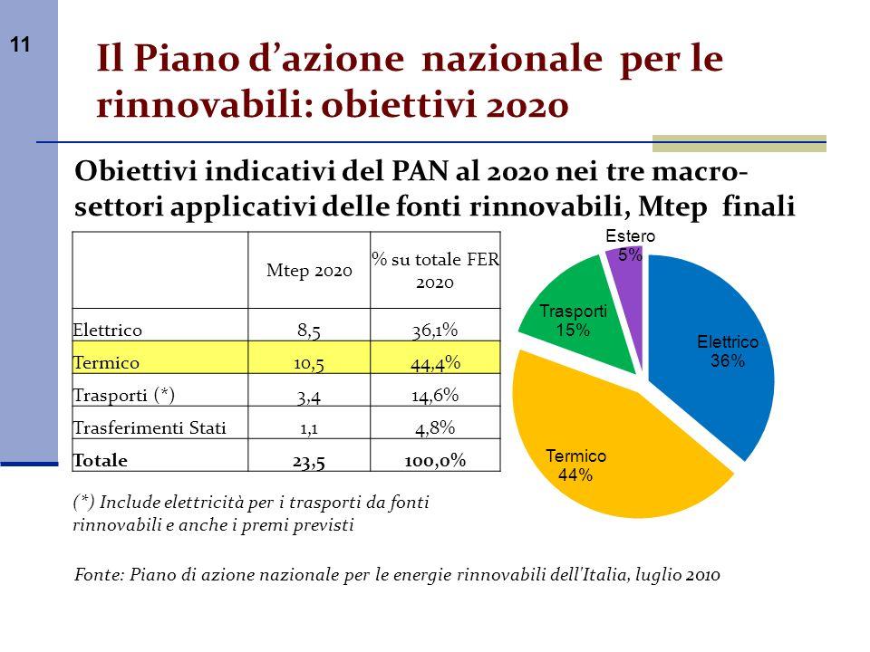 11 Il Piano dazione nazionale per le rinnovabili: obiettivi 2020 Obiettivi indicativi del PAN al 2020 nei tre macro- settori applicativi delle fonti r