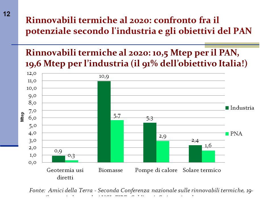 12 Rinnovabili termiche al 2020: confronto fra il potenziale secondo l'industria e gli obiettivi del PAN Rinnovabili termiche al 2020: 10,5 Mtep per i