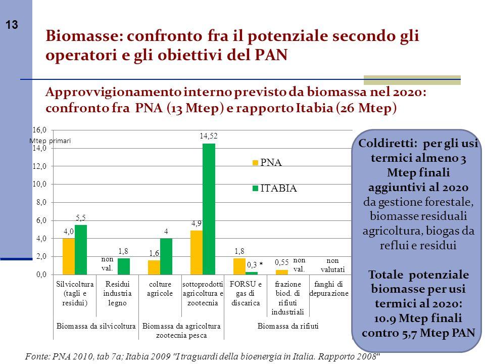 13 Biomasse: confronto fra il potenziale secondo gli operatori e gli obiettivi del PAN Approvvigionamento interno previsto da biomassa nel 2020: confr