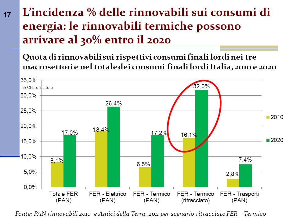 17 Lincidenza % delle rinnovabili sui consumi di energia: le rinnovabili termiche possono arrivare al 30% entro il 2020 Quota di rinnovabili sui rispe