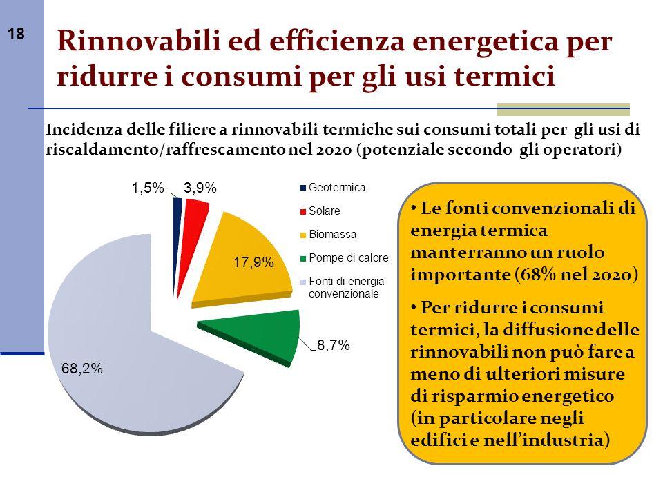 18 Rinnovabili ed efficienza energetica per ridurre i consumi per gli usi termici Le fonti convenzionali di energia termica manterranno un ruolo impor