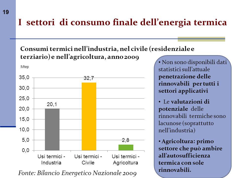 19 Consumi termici nellindustria, nel civile (residenziale e terziario) e nellagricoltura, anno 2009 Fonte: Bilancio Energetico Nazionale 2009 Non son