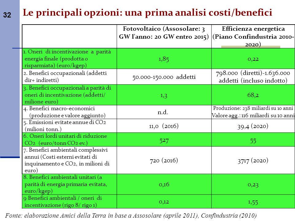 32 Le principali opzioni: una prima analisi costi/benefici Fotovoltaico (Assosolare: 3 GW l'anno: 20 GW entro 2015) Efficienza energetica (Piano Confi