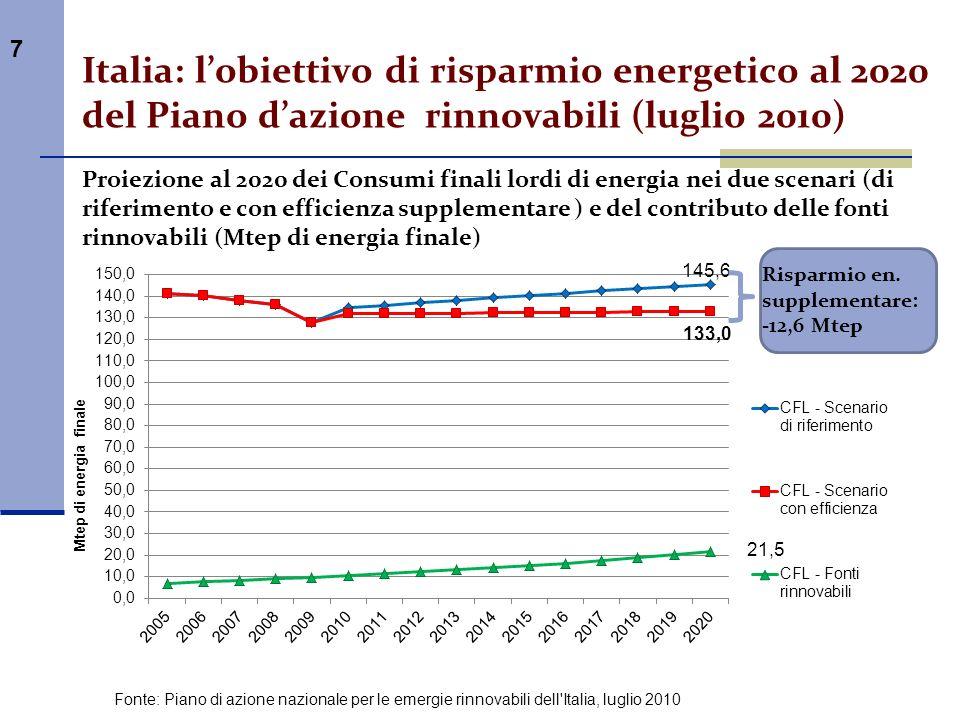 7 Italia: lobiettivo di risparmio energetico al 2020 del Piano dazione rinnovabili (luglio 2010) Proiezione al 2020 dei Consumi finali lordi di energi