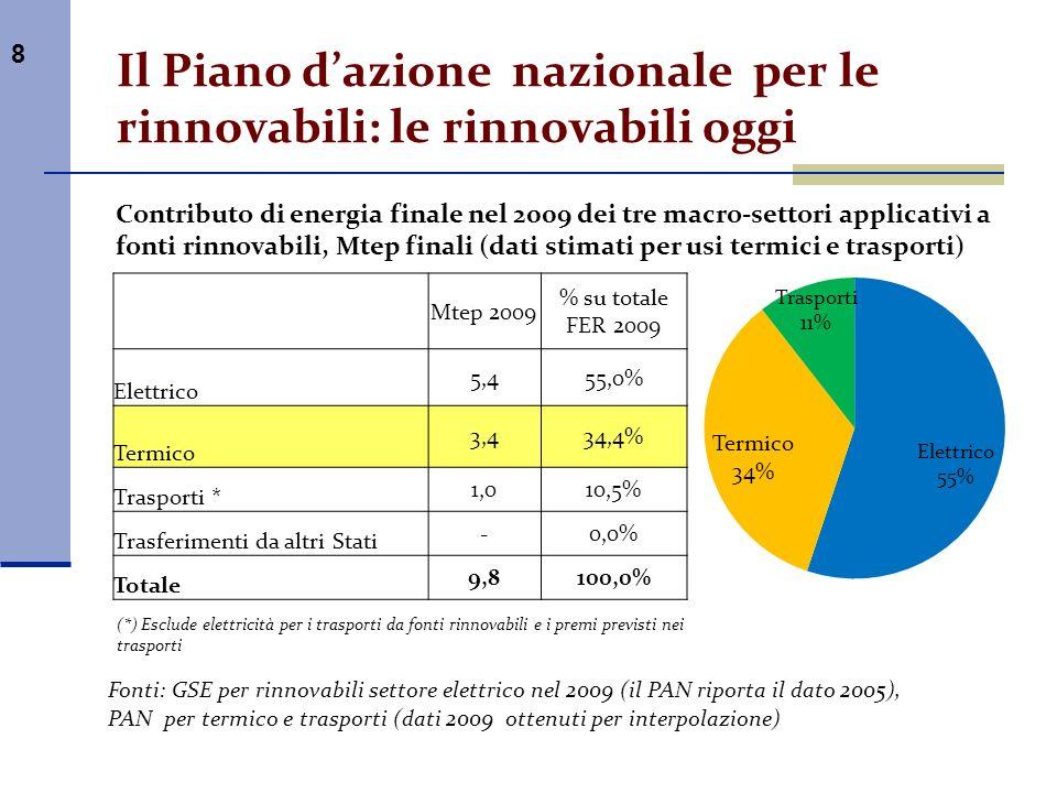 8 Il Piano dazione nazionale per le rinnovabili: le rinnovabili oggi Mtep 2009 % su totale FER 2009 Elettrico 5,455,0% Termico 3,434,4% Trasporti * 1,