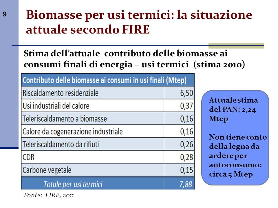 9 Biomasse per usi termici: la situazione attuale secondo FIRE Stima dellattuale contributo delle biomasse ai consumi finali di energia – usi termici