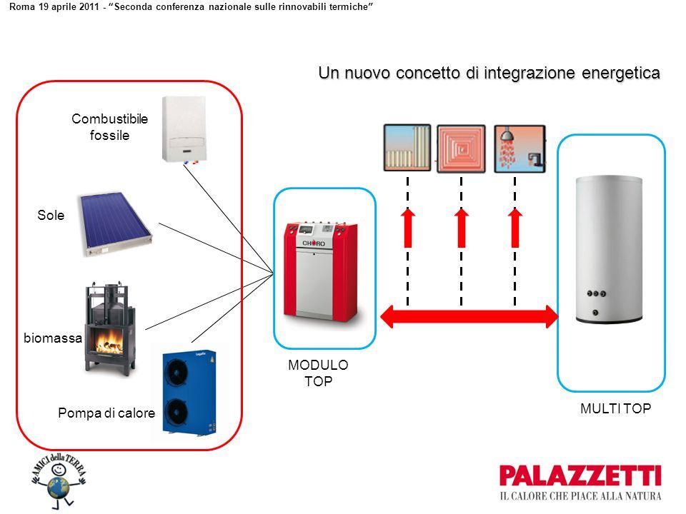 Roma 19 aprile 2011 - Seconda conferenza nazionale sulle rinnovabili termiche Un nuovo concetto di integrazione energetica MODULO TOP Combustibile fossile Sole biomassa Pompa di calore MULTI TOP