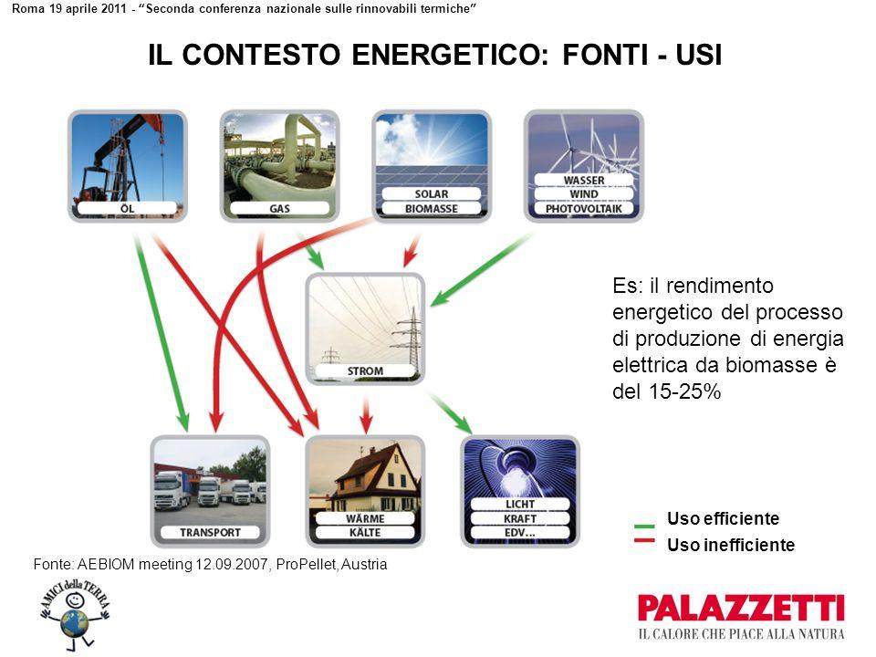Roma 19 aprile 2011 - Seconda conferenza nazionale sulle rinnovabili termiche Uso inefficiente IL CONTESTO ENERGETICO: FONTI - USI Es: il rendimento energetico del processo di produzione di energia elettrica da biomasse è del 15-25% Uso efficiente Fonte: AEBIOM meeting 12.09.2007, ProPellet, Austria