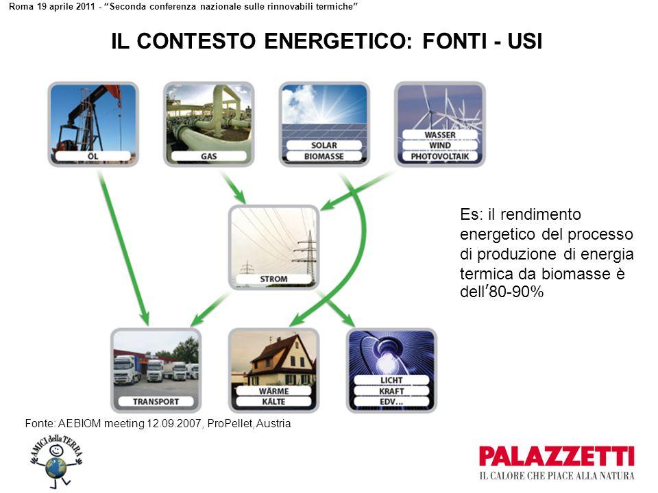 Roma 19 aprile 2011 - Seconda conferenza nazionale sulle rinnovabili termiche IL CONTESTO ENERGETICO: FONTI - USI Es: il rendimento energetico del processo di produzione di energia termica da biomasse è dell80-90% Fonte: AEBIOM meeting 12.09.2007, ProPellet, Austria