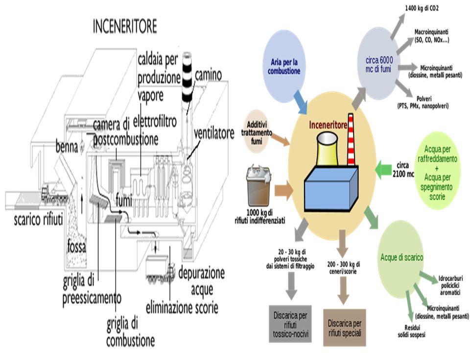 Punti di forza Impiego di un impianto di combustione preesistente Minor utilizzo di carbone Valorizzazione della frazione residua dei rifiuti senza pretrattamenti Ridotto impiego dello smaltimento in discarica Trascurabili effetti sulle emissioni derivanti dallimpiego del CDR in co-combustione