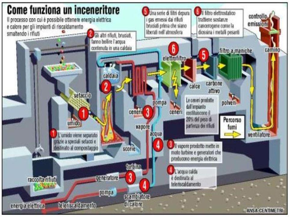 Inceneritore con recupero energetico Ha iniziato lattività nel 1998 per smaltire il 30% dei rifiuti solidi urbani prodotti nel bacino veneziano Esso è costato 50.000.000 di euro, ricavati da tasse, appunto per questo è una struttura pubblica, quindi anche nostra