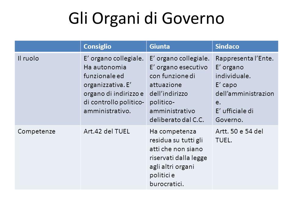 Gli Organi di Governo ConsiglioGiuntaSindaco Il ruoloE organo collegiale. Ha autonomia funzionale ed organizzativa. E organo di indirizzo e di control