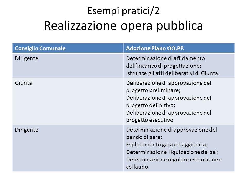 Esempi pratici/2 Realizzazione opera pubblica Consiglio ComunaleAdozione Piano OO.PP. DirigenteDeterminazione di affidamento dellincarico di progettaz