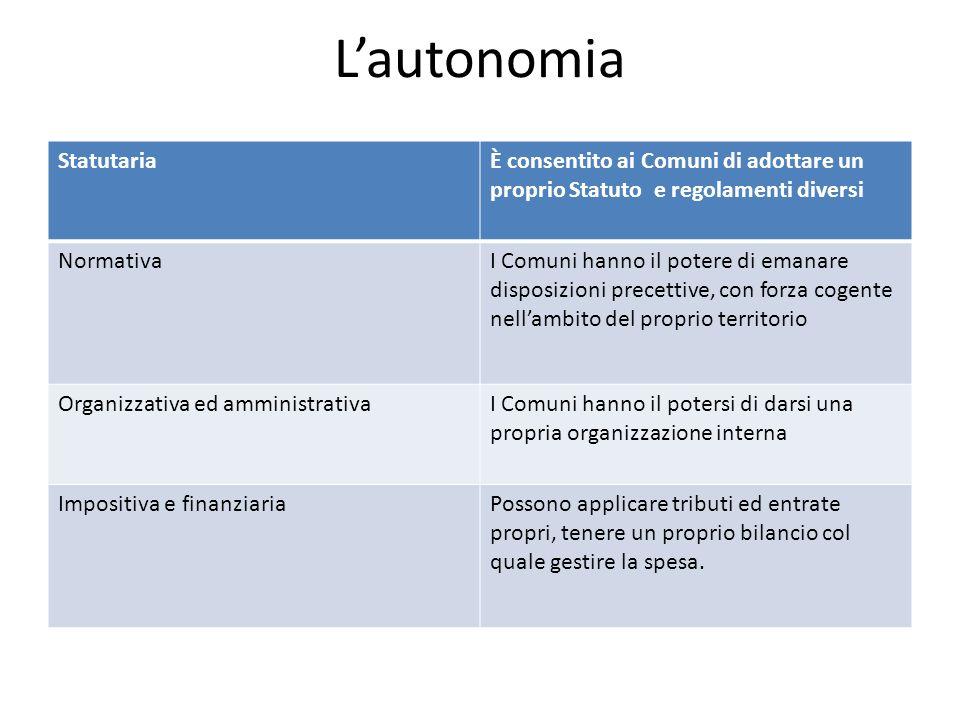 Lautonomia StatutariaÈ consentito ai Comuni di adottare un proprio Statuto e regolamenti diversi NormativaI Comuni hanno il potere di emanare disposiz
