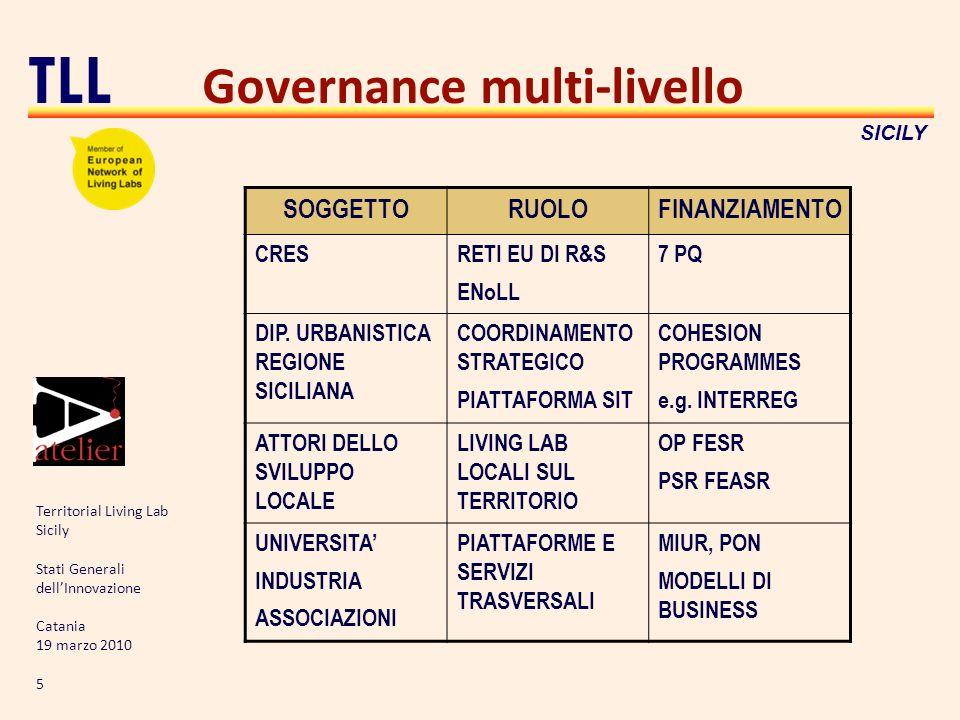 Territorial Living Lab Sicily Stati Generali dellInnovazione Catania 19 marzo 2010 5 TLL SICILY Governance multi-livello SOGGETTORUOLOFINANZIAMENTO CRESRETI EU DI R&S ENoLL 7 PQ DIP.
