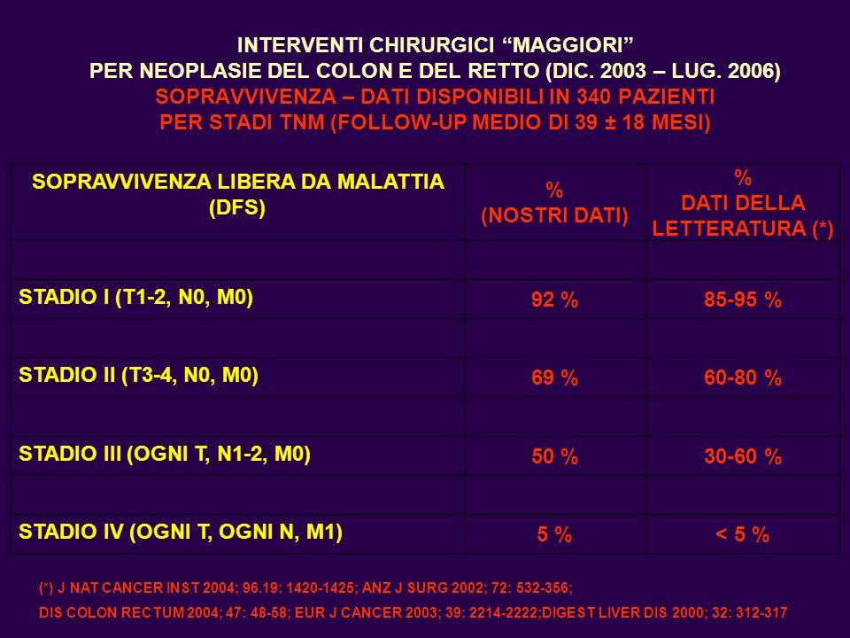 INTERVENTI CHIRURGICI MAGGIORI PER NEOPLASIE DEL COLON E DEL RETTO (DIC. 2003 – LUG. 2006) SOPRAVVIVENZA – DATI DISPONIBILI IN 340 PAZIENTI PER STADI