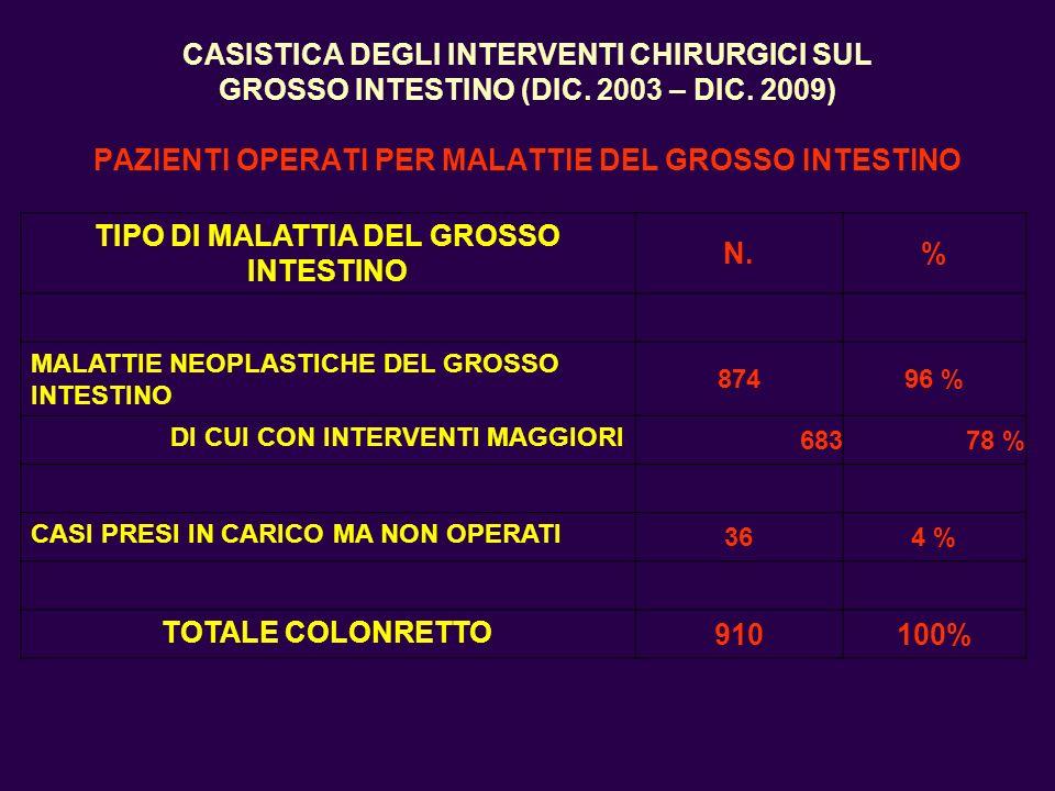 CASISTICA DEGLI INTERVENTI CHIRURGICI SUL GROSSO INTESTINO (DIC. 2003 – DIC. 2009) PAZIENTI OPERATI PER MALATTIE DEL GROSSO INTESTINO TIPO DI MALATTIA