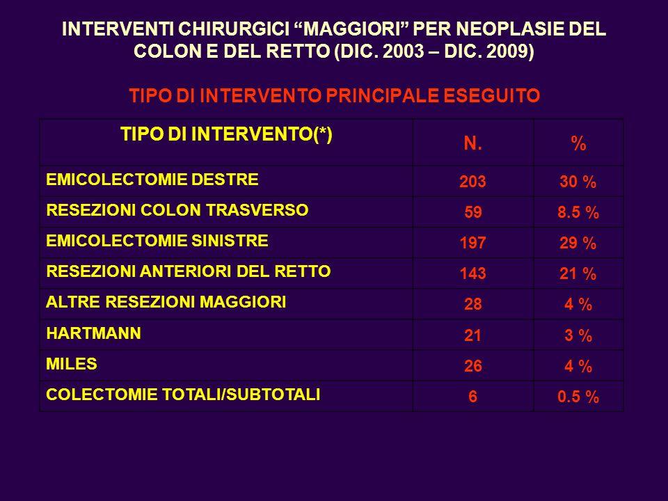 INTERVENTI CHIRURGICI MAGGIORI PER NEOPLASIE DEL COLON E DEL RETTO (DIC. 2003 – DIC. 2009) TIPO DI INTERVENTO PRINCIPALE ESEGUITO TIPO DI INTERVENTO(*