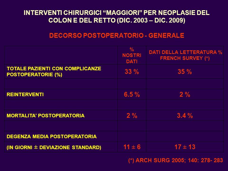 INTERVENTI CHIRURGICI MAGGIORI PER NEOPLASIE DEL COLON E DEL RETTO (DIC. 2003 – DIC. 2009) DECORSO POSTOPERATORIO - GENERALE % NOSTRI DATI DATI DELLA
