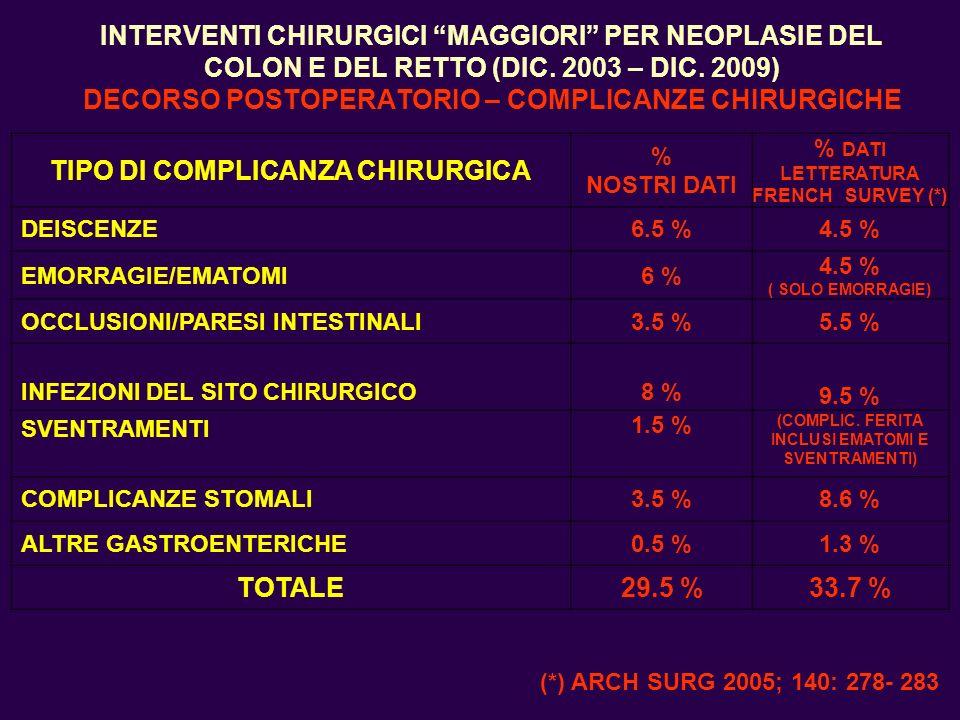 INTERVENTI CHIRURGICI MAGGIORI PER NEOPLASIE DEL COLON E DEL RETTO (DIC. 2003 – DIC. 2009) DECORSO POSTOPERATORIO – COMPLICANZE CHIRURGICHE TIPO DI CO